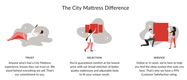 The City Mattress Difference