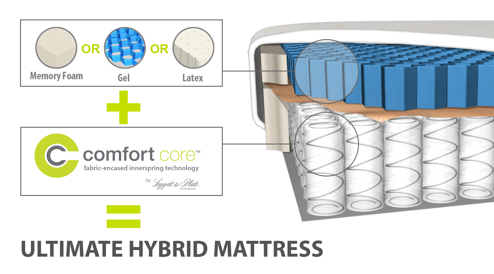 Restonic Mattress Models Ultimate Hybrid Mattresses