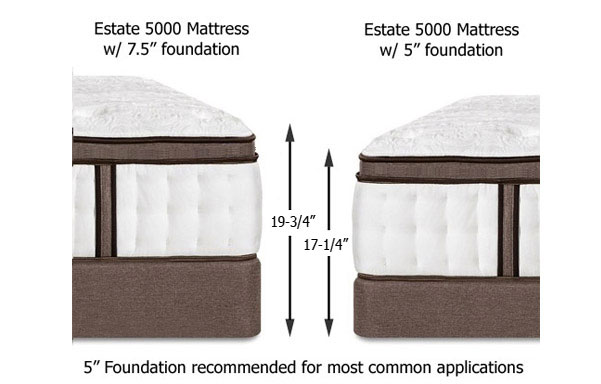 Charles P Rogers Estate 5000 Firm Mattress Reviews Goodbed Com
