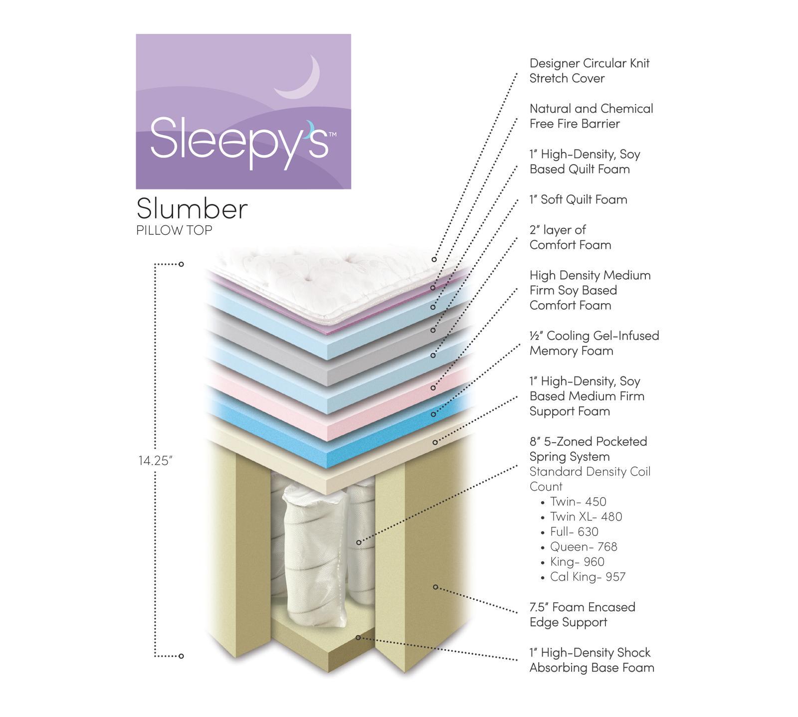 Sleepy's Slumber Pillow Top - Mattress Reviews   GoodBed.com